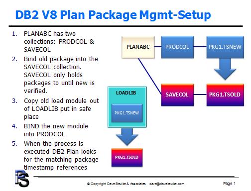 DB2 V8 Plan Package Management Setup